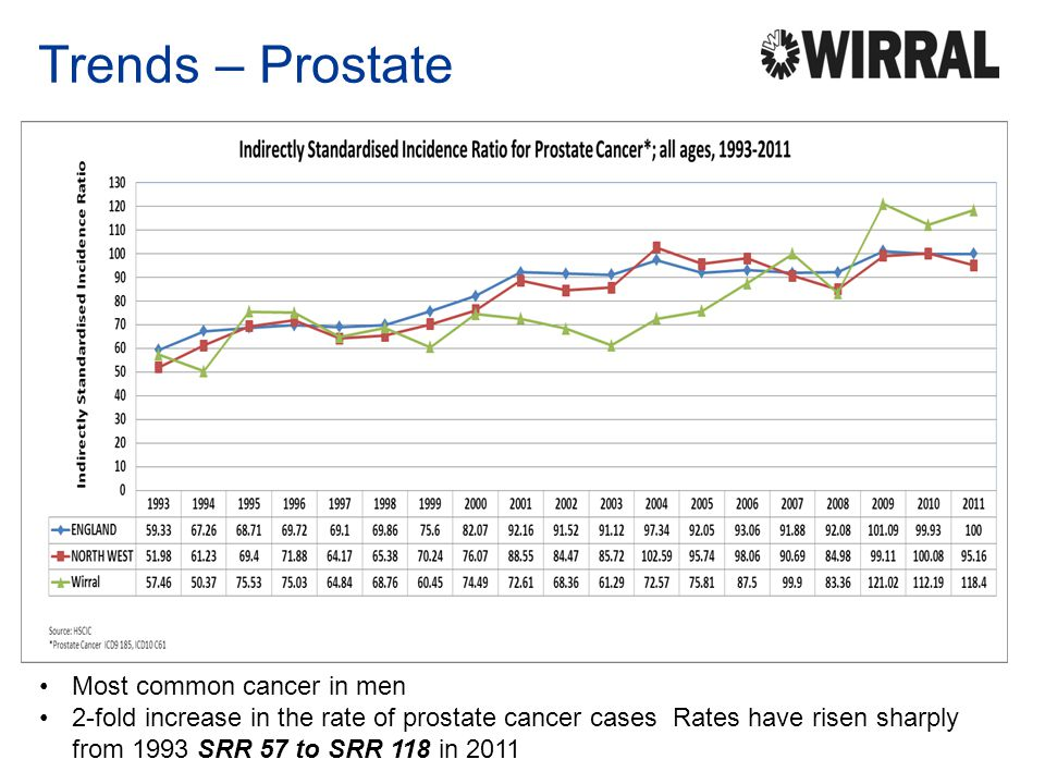 Trends – Prostate Most common cancer in men