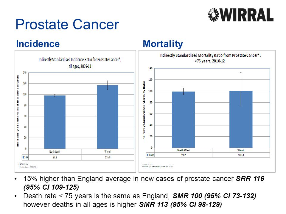 Prostate Cancer Incidence Mortality