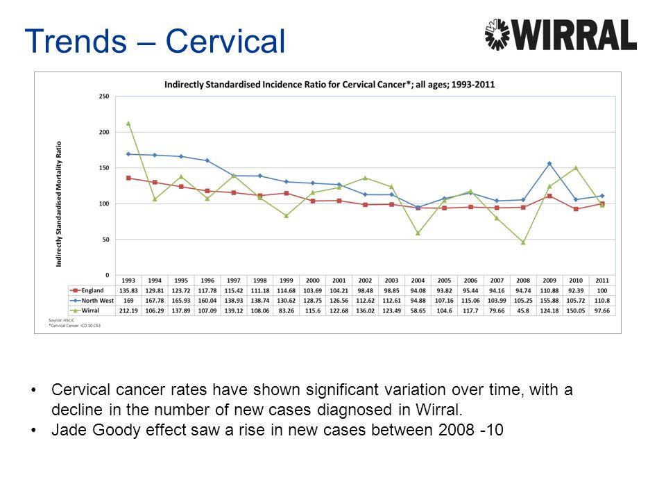 Trends – Cervical