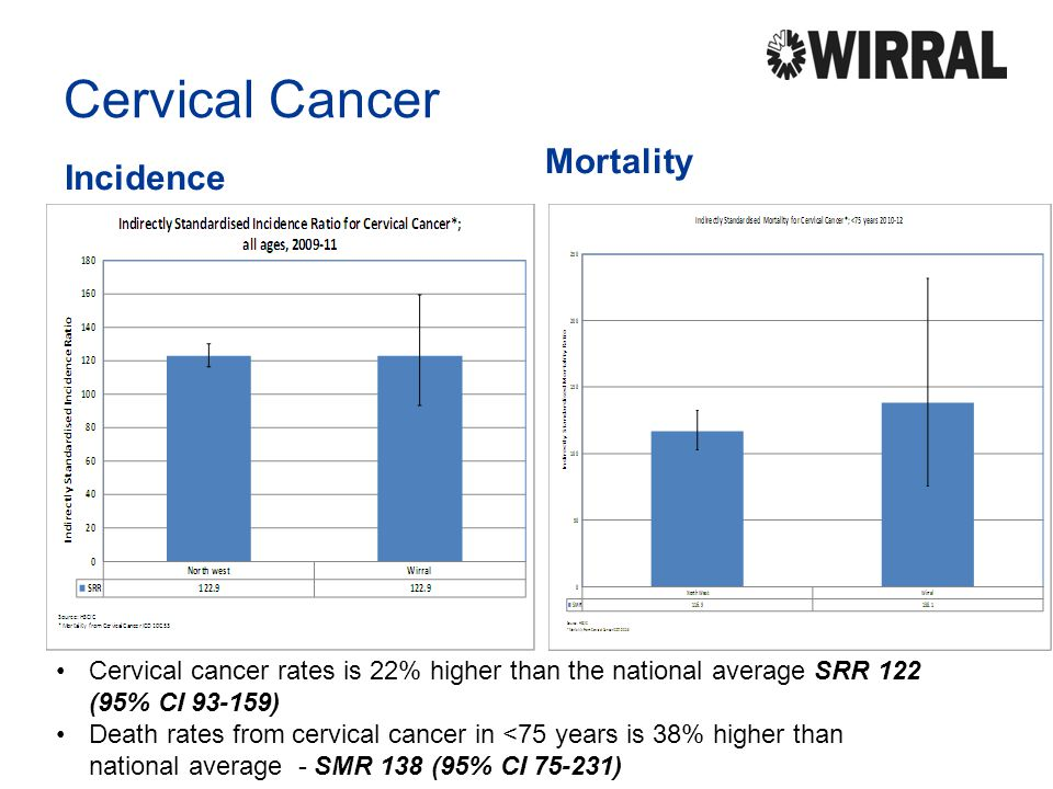 Cervical Cancer Mortality Incidence