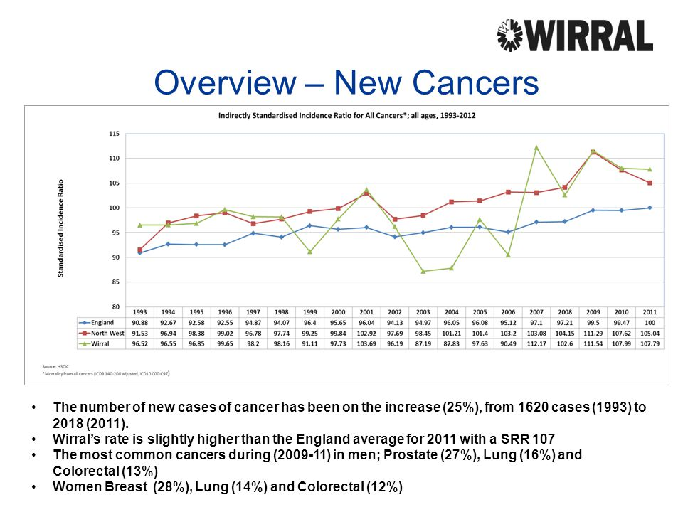Overview – New Cancers