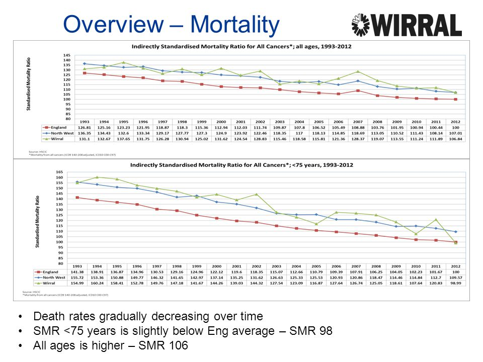 Overview – Mortality Death rates gradually decreasing over time