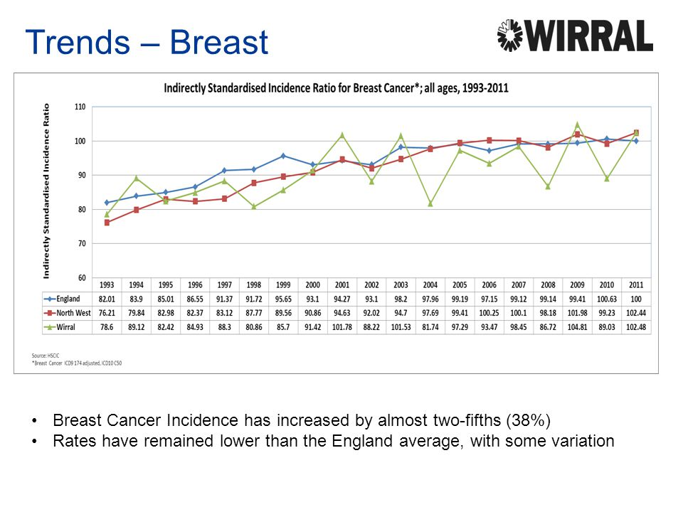 Trends – Breast Maybe due to improved detection and the Breast Screening Programme in 1998.