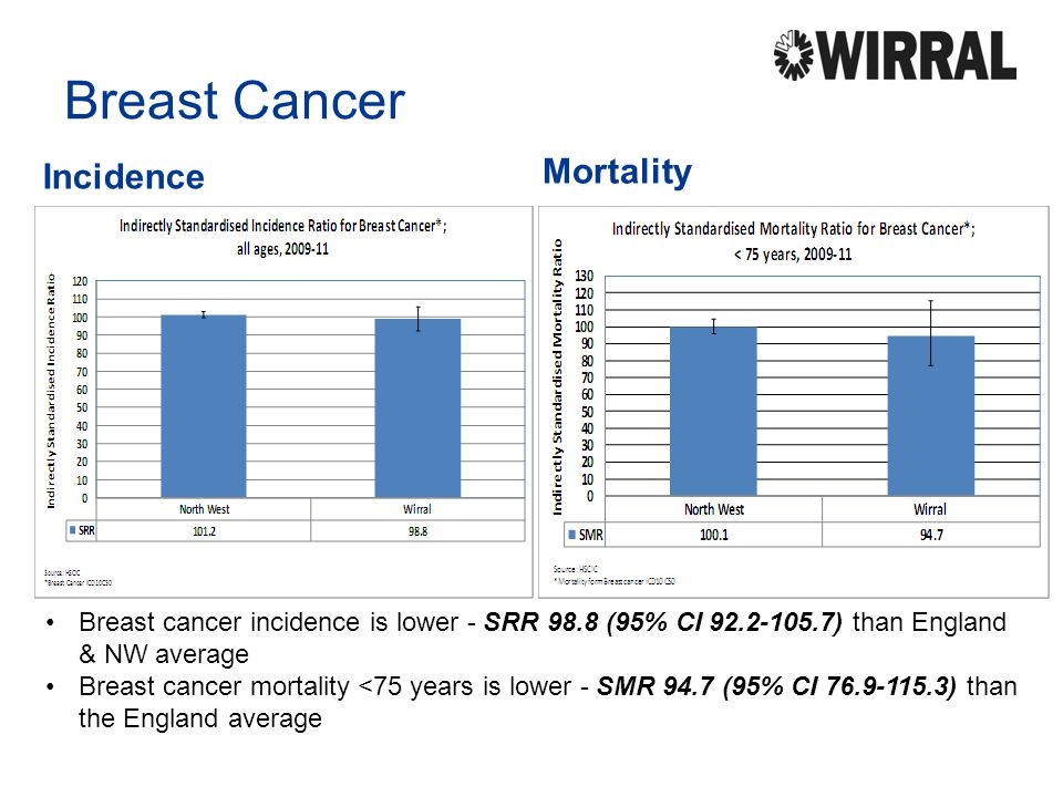 Breast Cancer Mortality Incidence