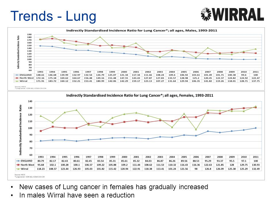 Trends - Lung