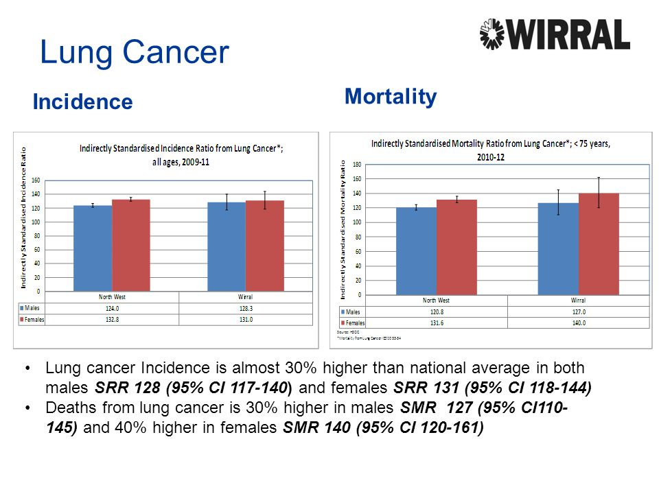 Lung Cancer Incidence Mortality