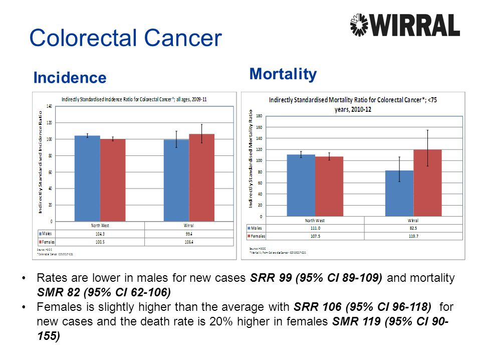 Colorectal Cancer Mortality Incidence