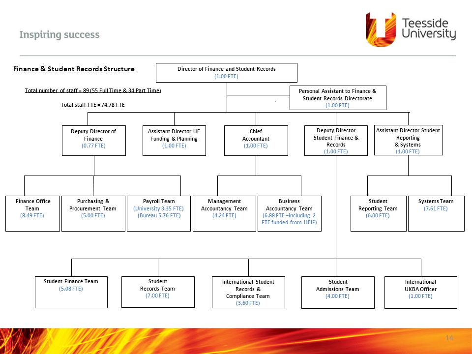 Finance & Student Records Structure