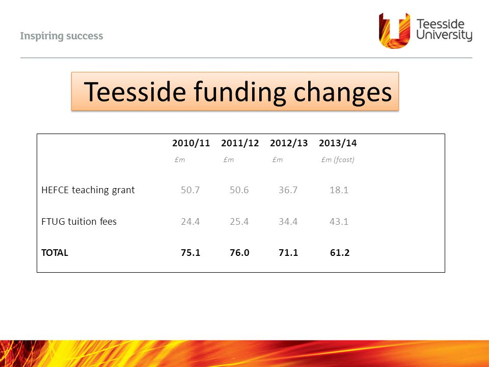 Teesside funding changes