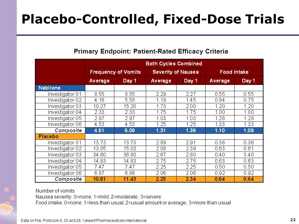 Placebo-Controlled, Fixed-Dose Trials