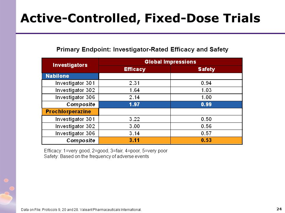 Active-Controlled, Fixed-Dose Trials