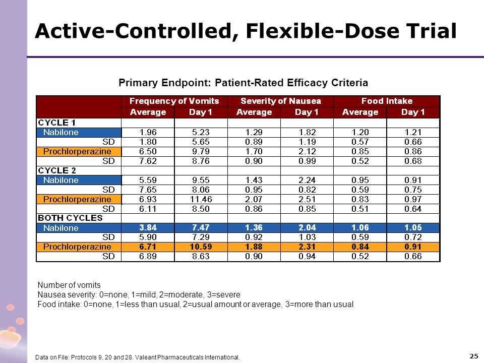 Active-Controlled, Flexible-Dose Trial