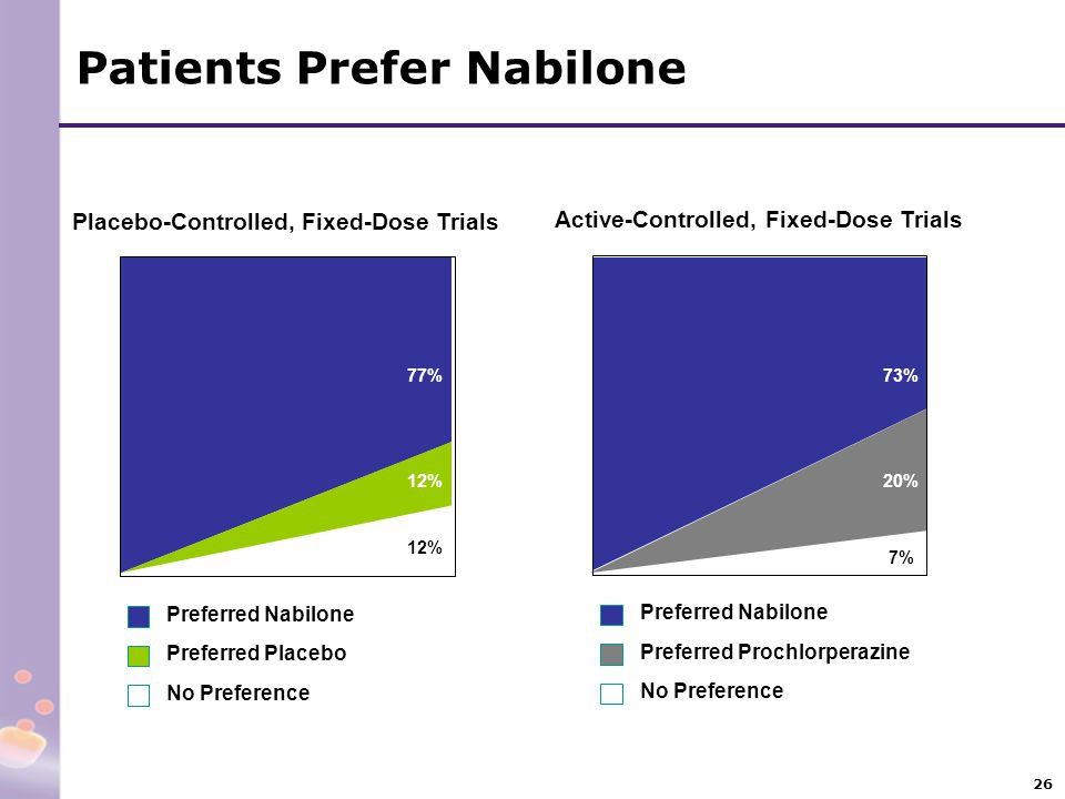Patients Prefer Nabilone