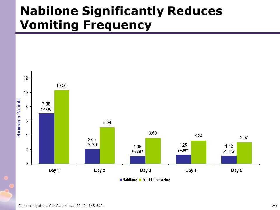 Nabilone Significantly Reduces Vomiting Frequency