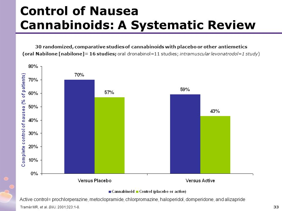 Control of Nausea Cannabinoids: A Systematic Review