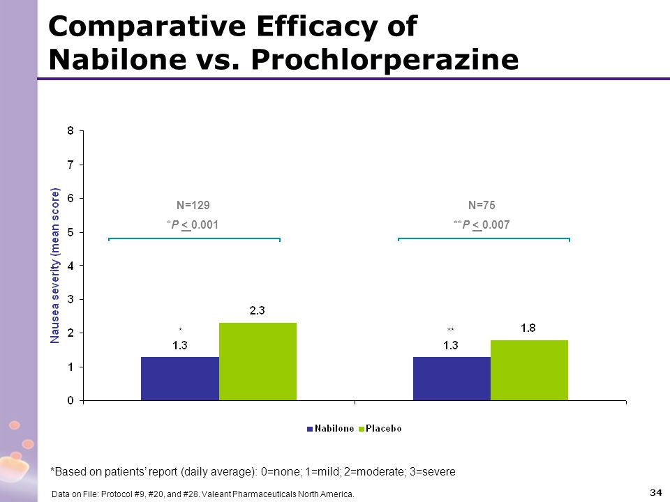 Comparative Efficacy of Nabilone vs. Prochlorperazine
