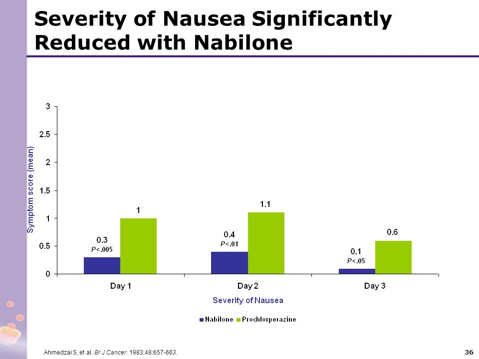 Severity of Nausea Significantly Reduced with Nabilone