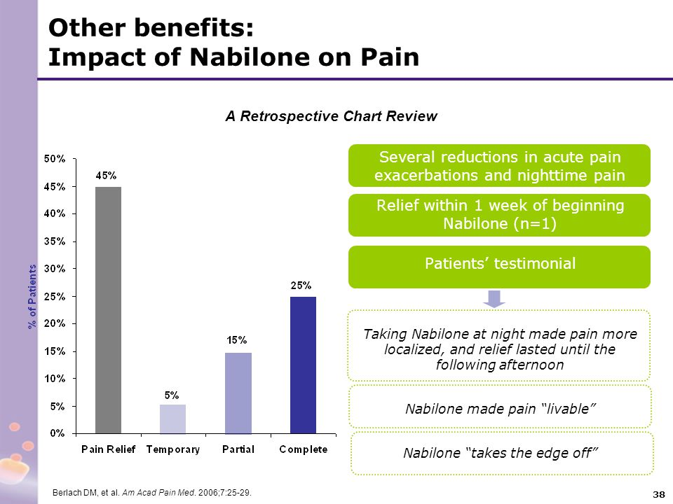 Other benefits: Impact of Nabilone on Pain