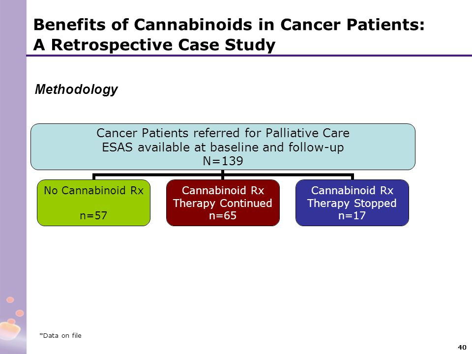 Benefits of Cannabinoids in Cancer Patients: A Retrospective Case Study