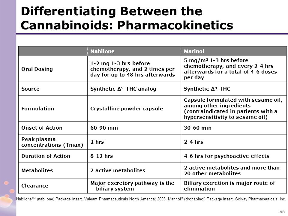 Differentiating Between the Cannabinoids: Pharmacokinetics