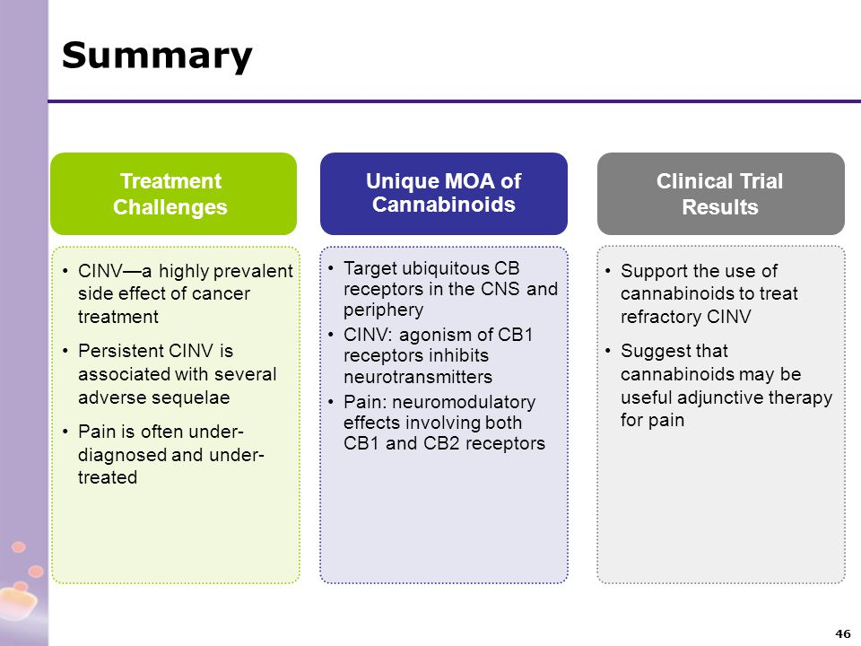 Unique MOA of Cannabinoids Clinical Trial Results