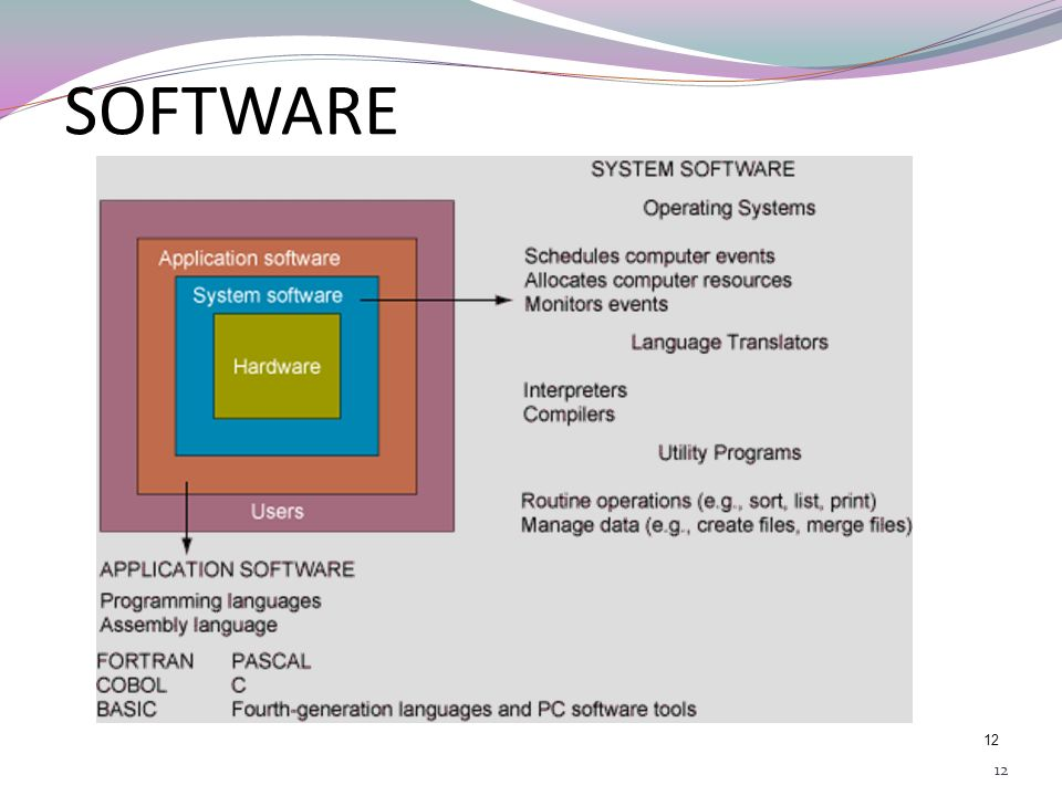 SOFTWARE 12 12