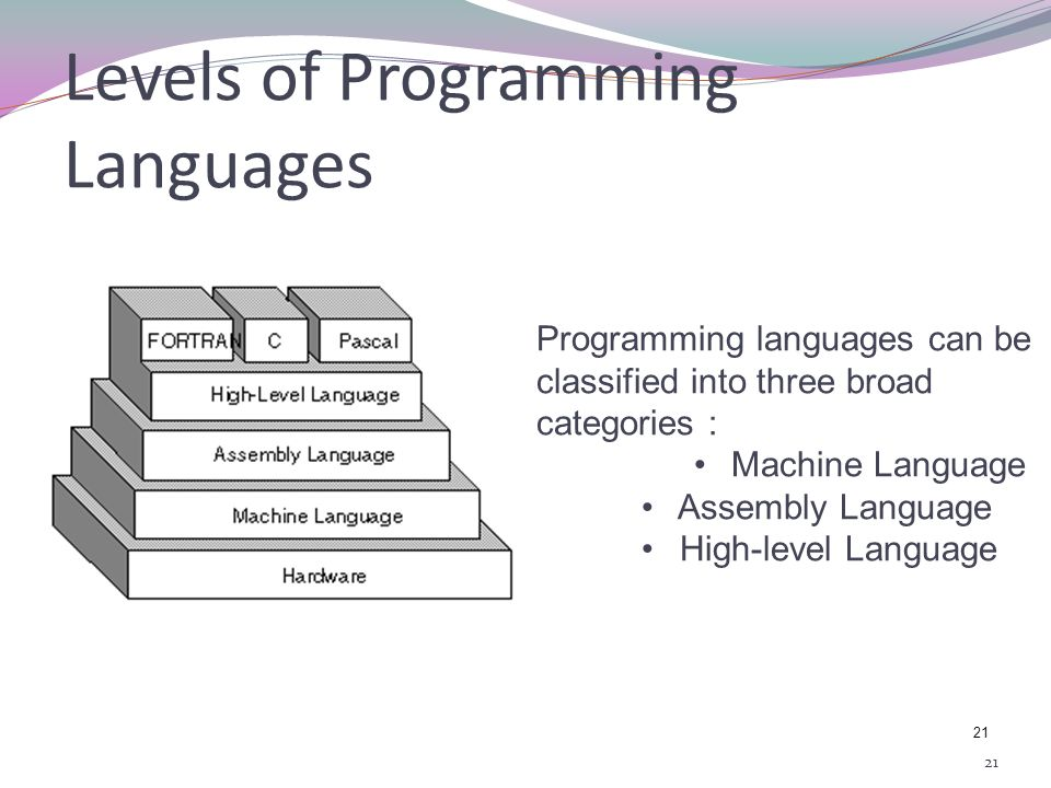 relationship between high level language assembly program