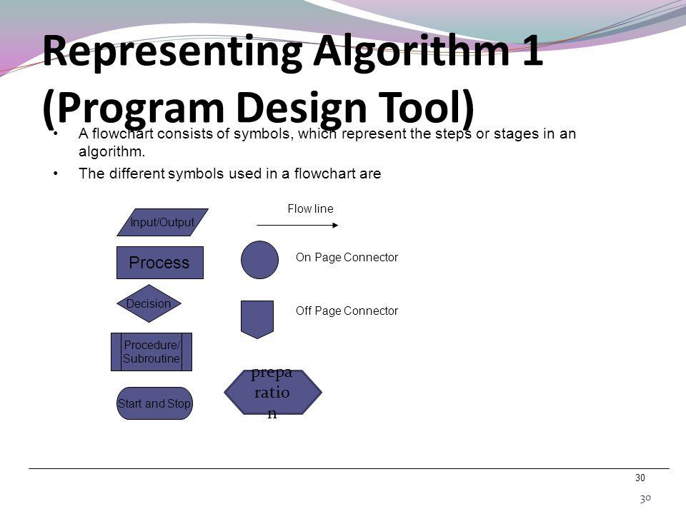 Representing Algorithm 1 (Program Design Tool)