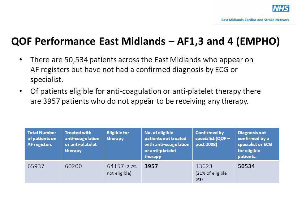QOF Performance East Midlands – AF1,3 and 4 (EMPHO)