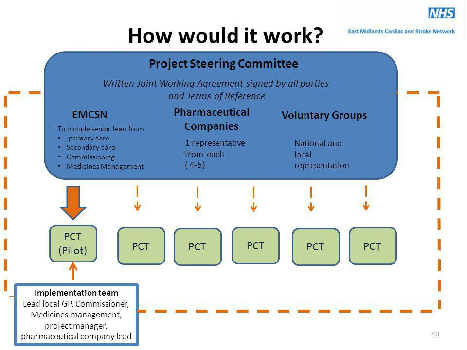 Project Steering Committee Pharmaceutical Companies