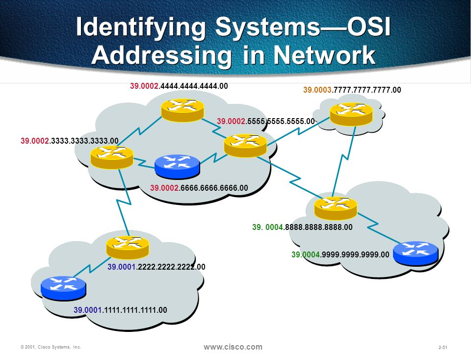 Identifying Systems—OSI Addressing in Network
