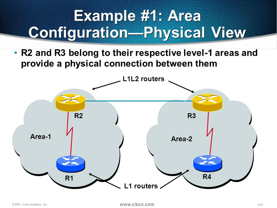 Example #1: Area Configuration—Physical View