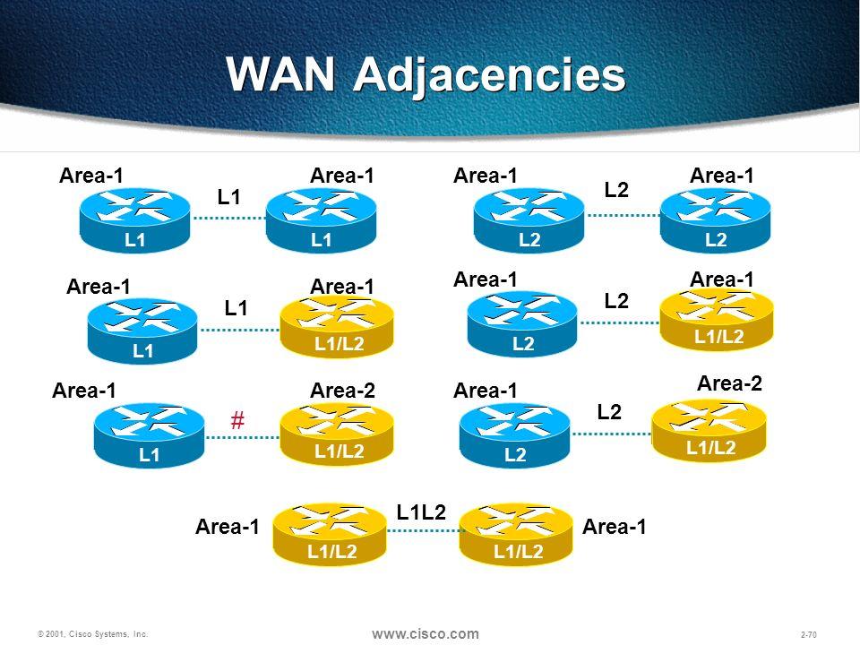 WAN Adjacencies # Area-1 Area-1 Area-1 Area-1 L2 L1 Area-1 Area-1
