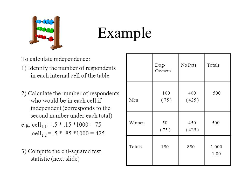 Example To calculate independence: