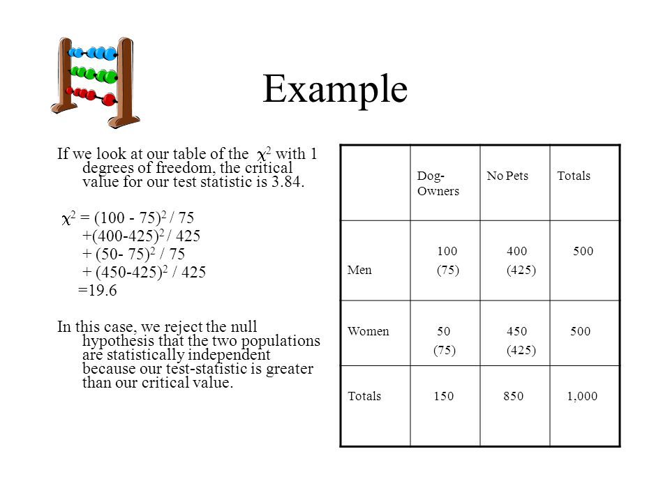 Example If we look at our table of the 2 with 1 degrees of freedom, the critical value for our test statistic is 3.84.