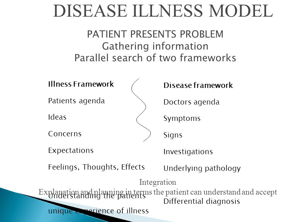 DISEASE ILLNESS MODEL PATIENT PRESENTS PROBLEM Gathering information Parallel search of two frameworks.