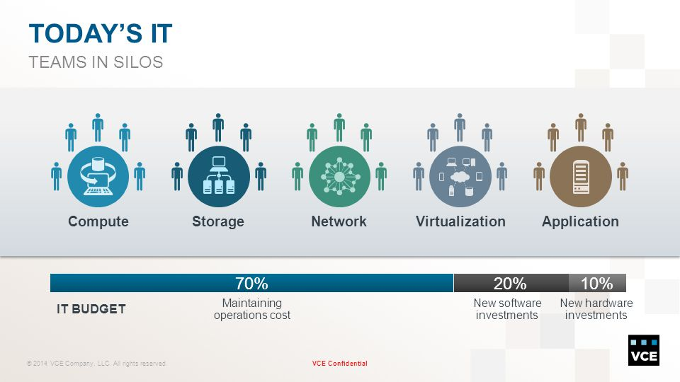 TODAY'S IT TEAMS IN SILOS 70% 20% 10% Compute Storage Network