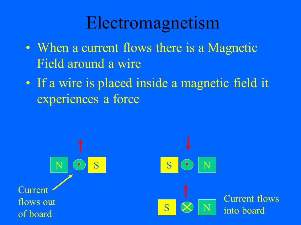 Electromagnetism a. When a current flows there is a Magnetic Field around a wire.