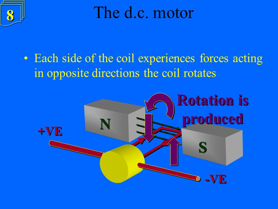 The d.c. motor d 8 Rotation is produced N S