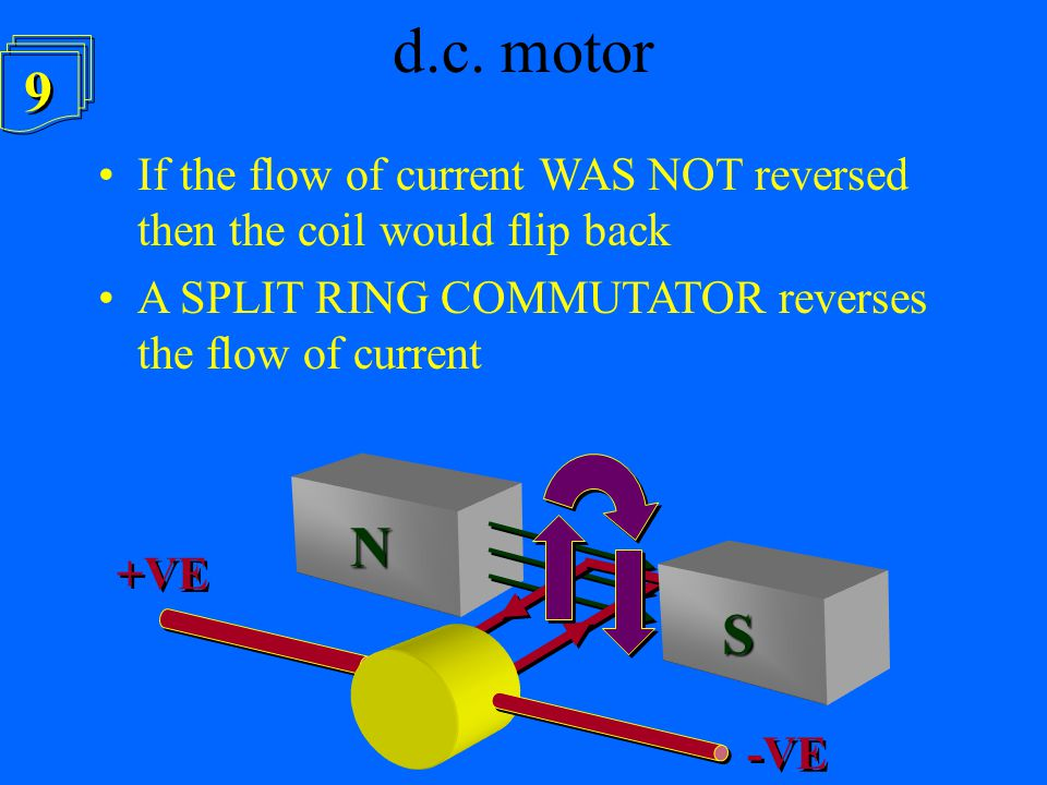 d.c. motor 9. a. If the flow of current WAS NOT reversed then the coil would flip back. A SPLIT RING COMMUTATOR reverses the flow of current.