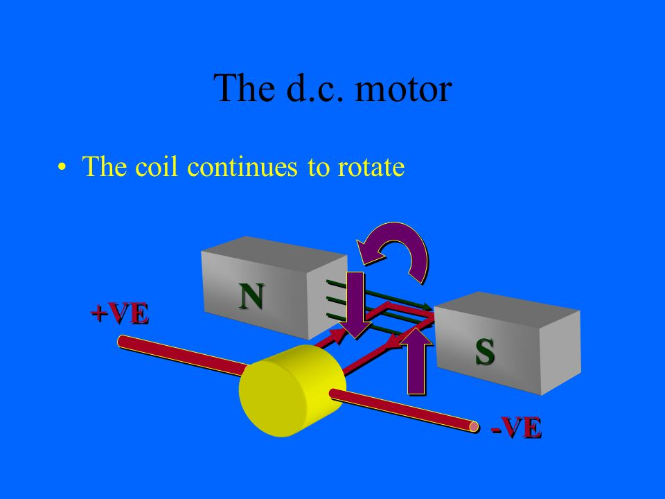 a The d.c. motor b The coil continues to rotate N S +VE -VE