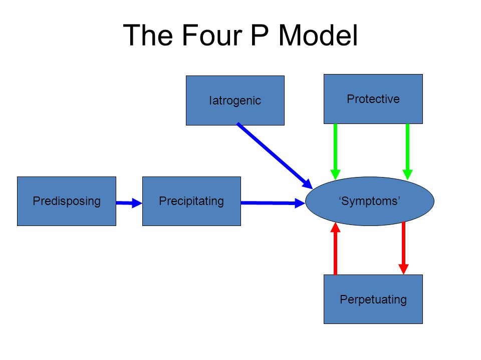 The Four P Model Iatrogenic Protective Predisposing Precipitating