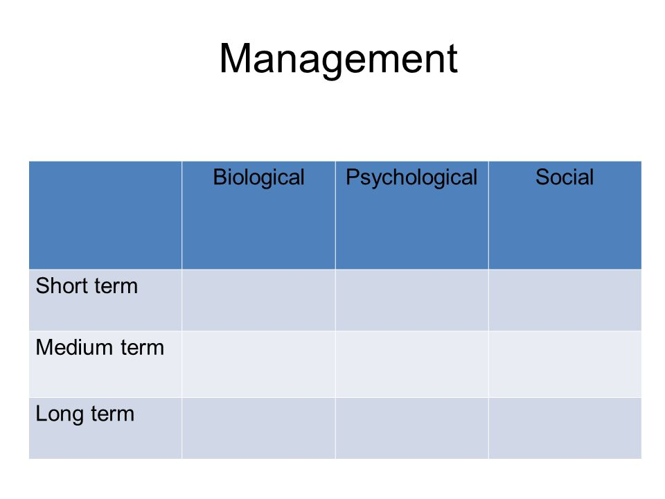 Management Biological Psychological Social Short term Medium term