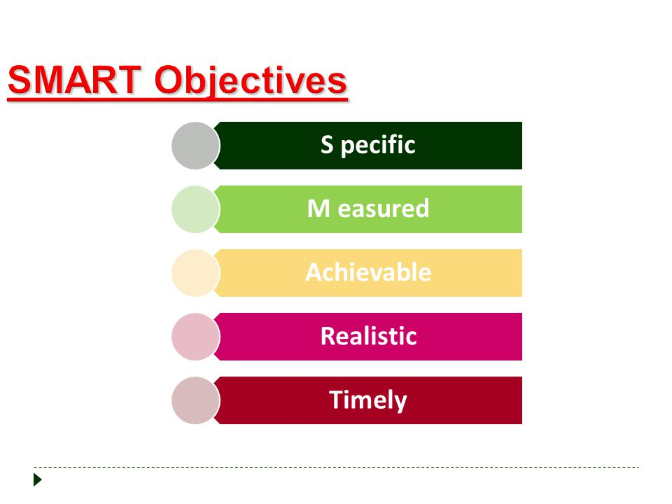 SMART Objectives S pecific M easured Achievable Realistic Timely