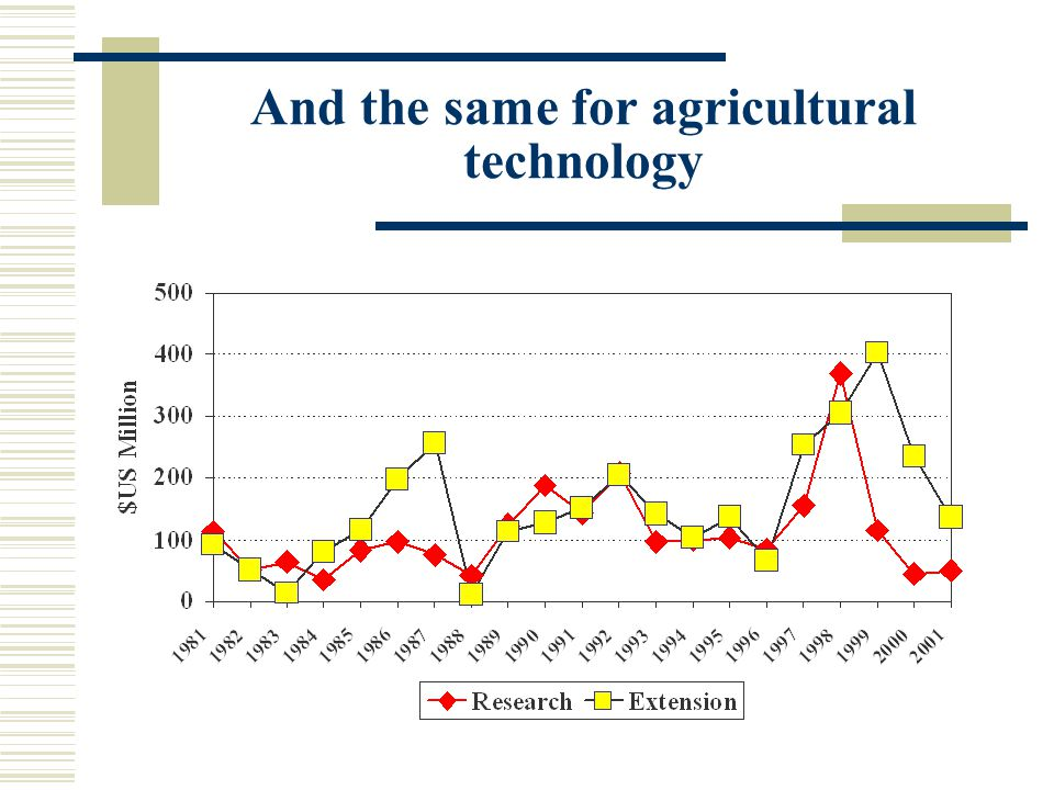 And the same for agricultural technology