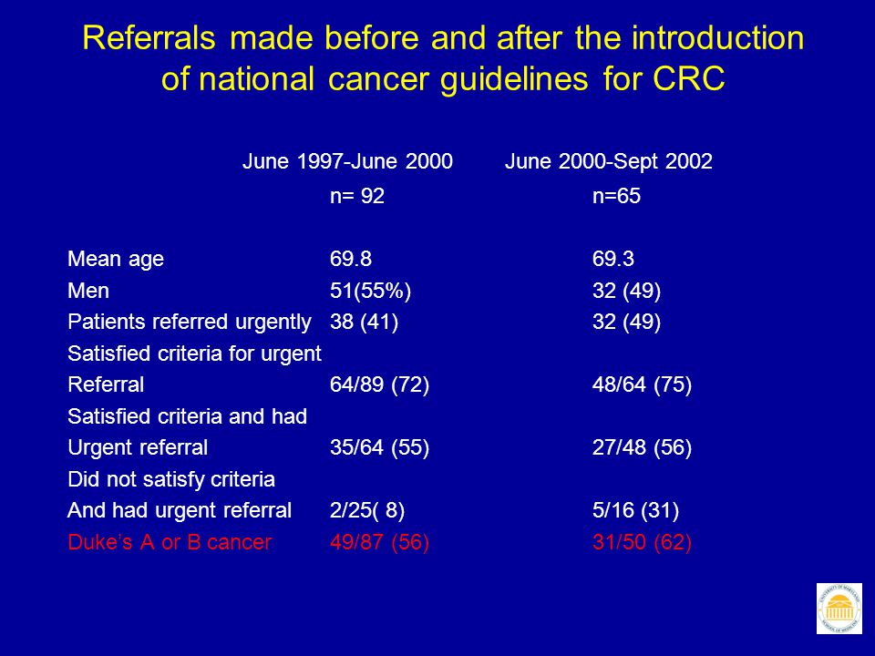 Referrals made before and after the introduction of national cancer guidelines for CRC