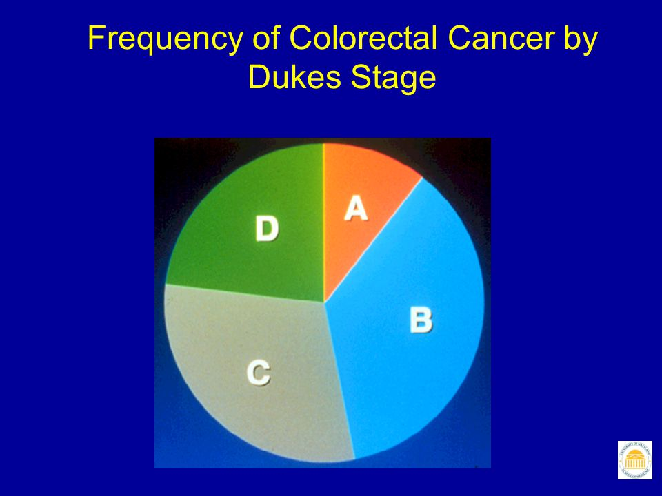 Frequency of Colorectal Cancer by Dukes Stage