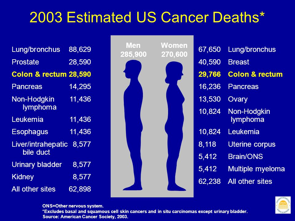2003 Estimated US Cancer Deaths*