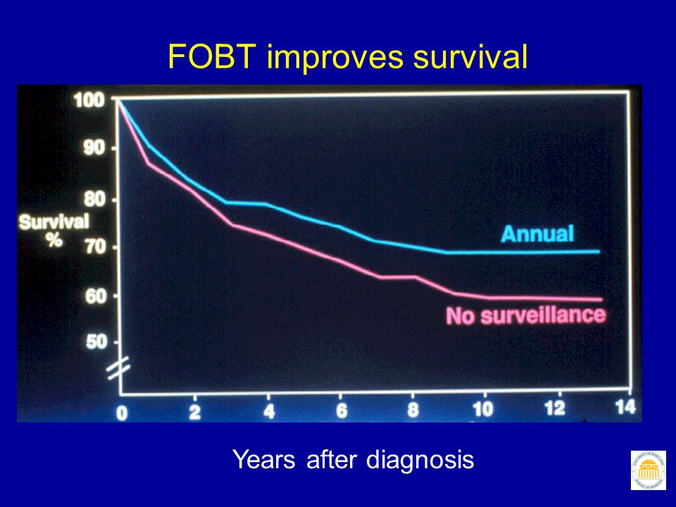 FOBT improves survival