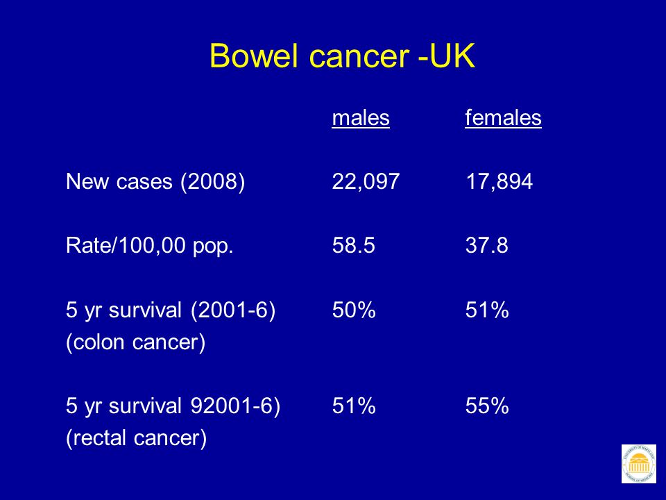 Bowel cancer -UK